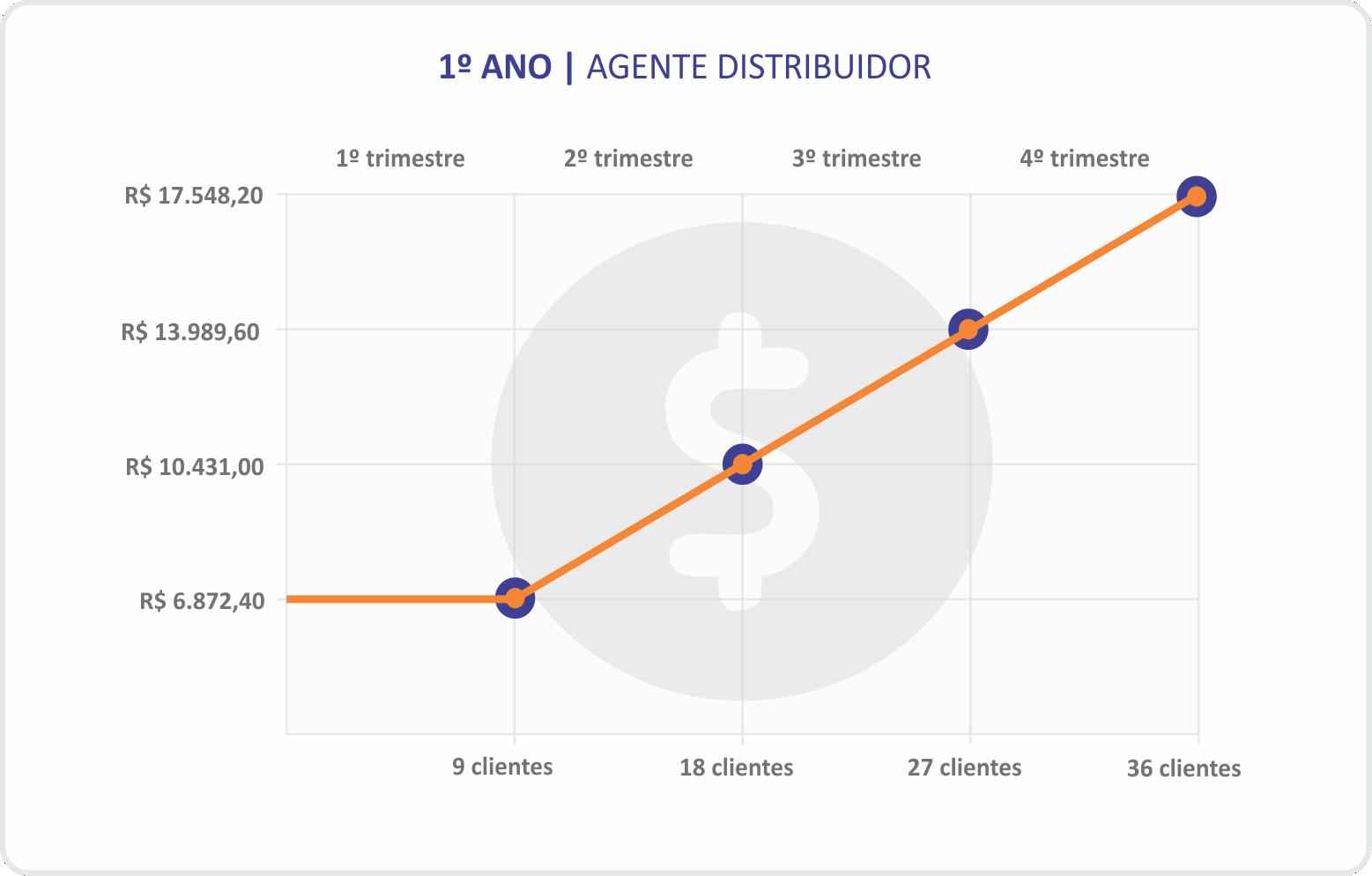 canais de venda-agente distribuidor-site institucional